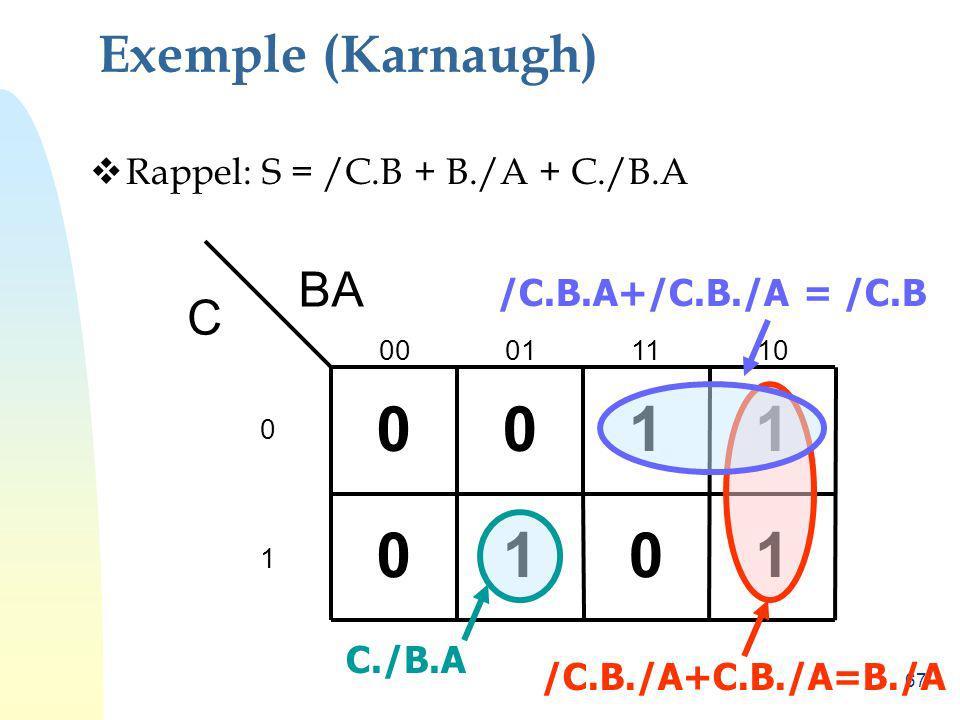 1 1 1 1 Exemple (Karnaugh) BA C Rappel: S = /C.B + B./A + C./B.A