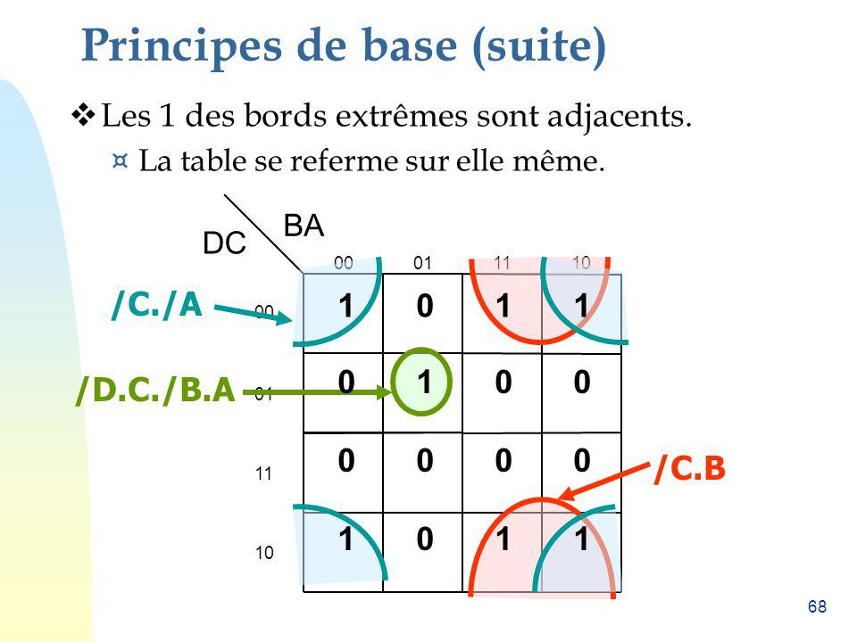 Principes de base (suite)