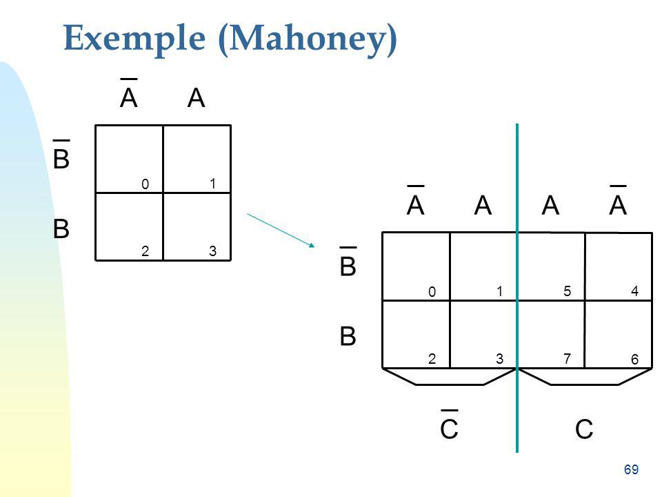 Exemple (Mahoney) A A B 1 C 1 5 4 2 3 7 6 B A B 2 3