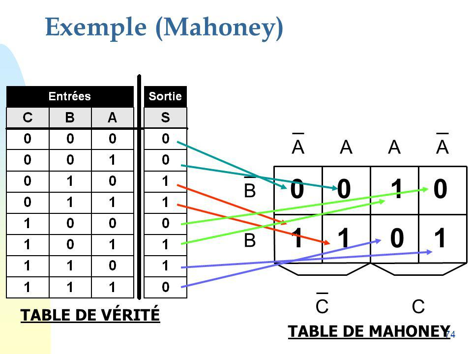 Exemple (Mahoney) C B A 1 1 1 1 TABLE DE VÉRITÉ TABLE DE MAHONEY