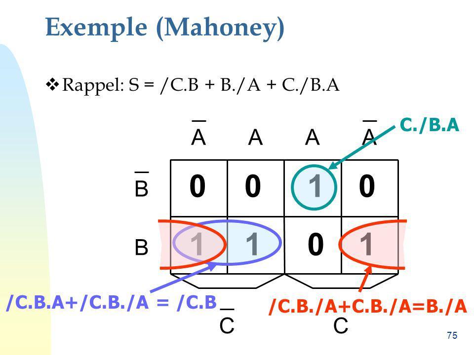 1 1 1 1 Exemple (Mahoney) A B C Rappel: S = /C.B + B./A + C./B.A
