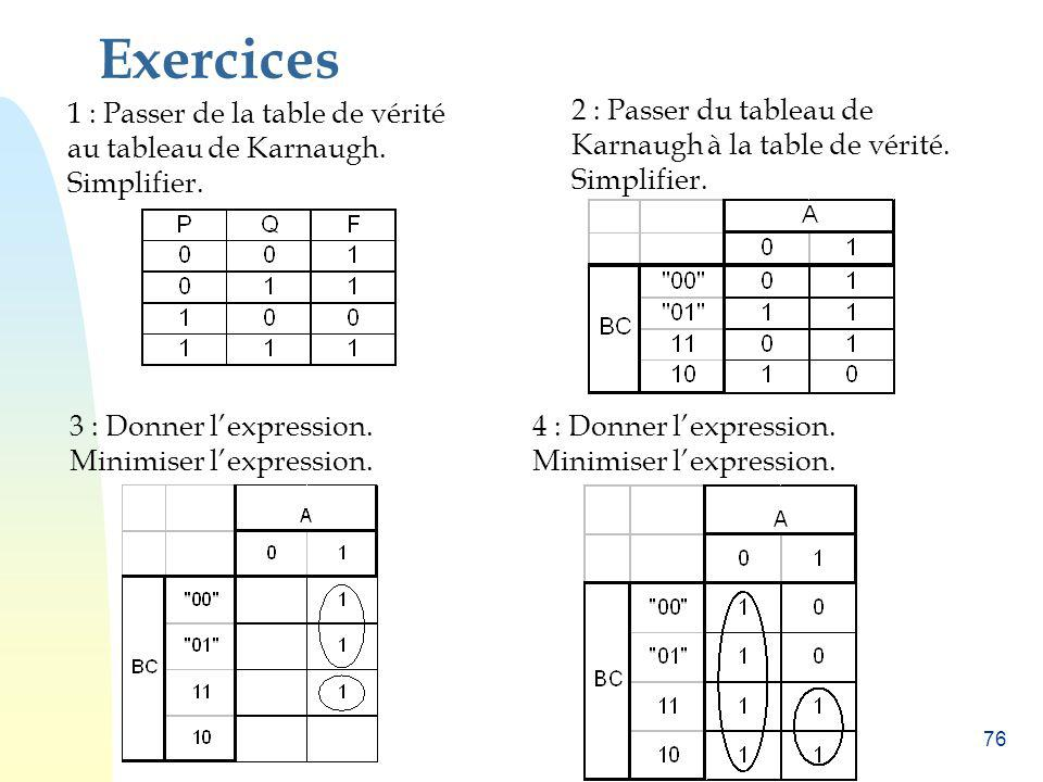 Exercices 1 : Passer de la table de vérité au tableau de Karnaugh. Simplifier. 2 : Passer du tableau de Karnaugh à la table de vérité. Simplifier.