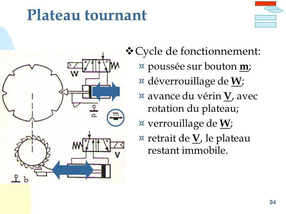 Plateau tournant Cycle de fonctionnement: poussée sur bouton m;