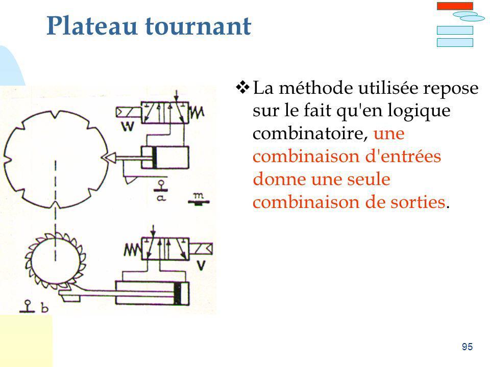 Plateau tournant La méthode utilisée repose sur le fait qu en logique combinatoire, une combinaison d entrées donne une seule combinaison de sorties.