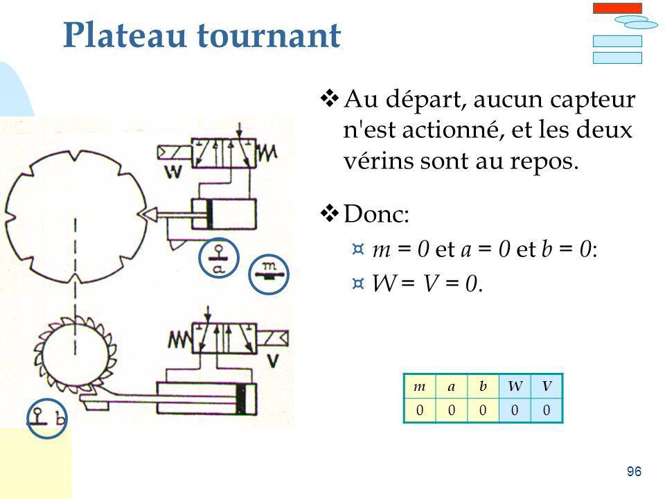 Plateau tournant Au départ, aucun capteur n est actionné, et les deux vérins sont au repos. Donc: m = 0 et a = 0 et b = 0: