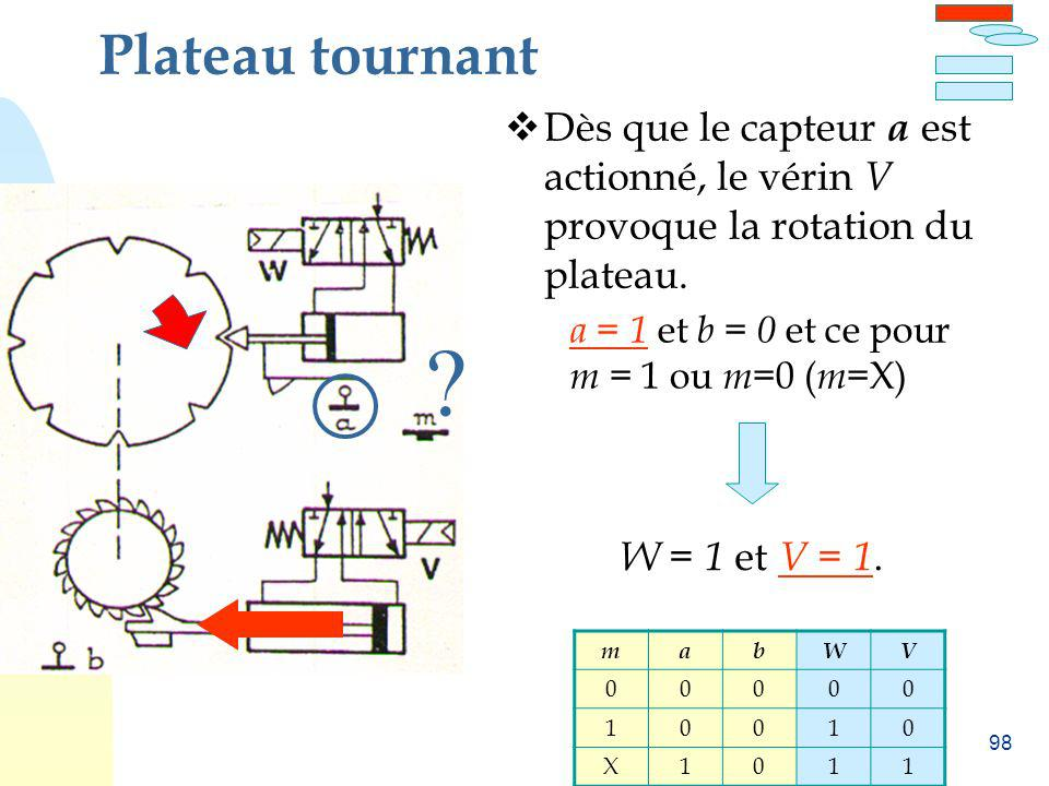 Plateau tournant Dès que le capteur a est actionné, le vérin V provoque la rotation du plateau. a = 1 et b = 0 et ce pour m = 1 ou m=0 (m=X)