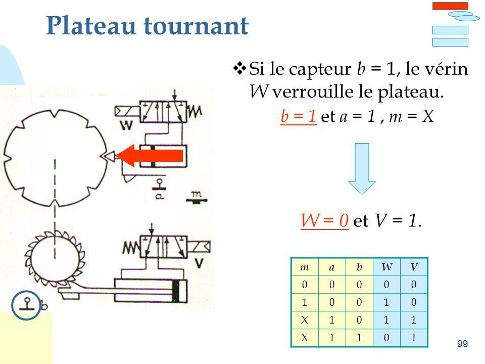 Plateau tournant Si le capteur b = 1, le vérin W verrouille le plateau. b = 1 et a = 1 , m = X. W = 0 et V = 1.