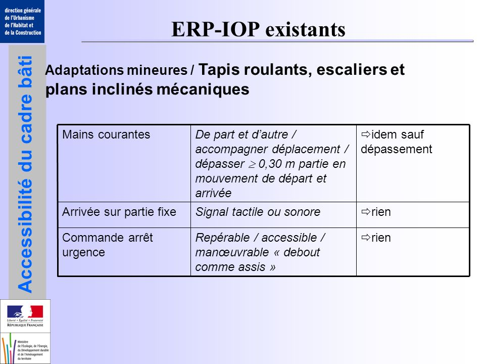 ERP-IOP existants Adaptations mineures / Tapis roulants, escaliers et plans inclinés mécaniques. rien.