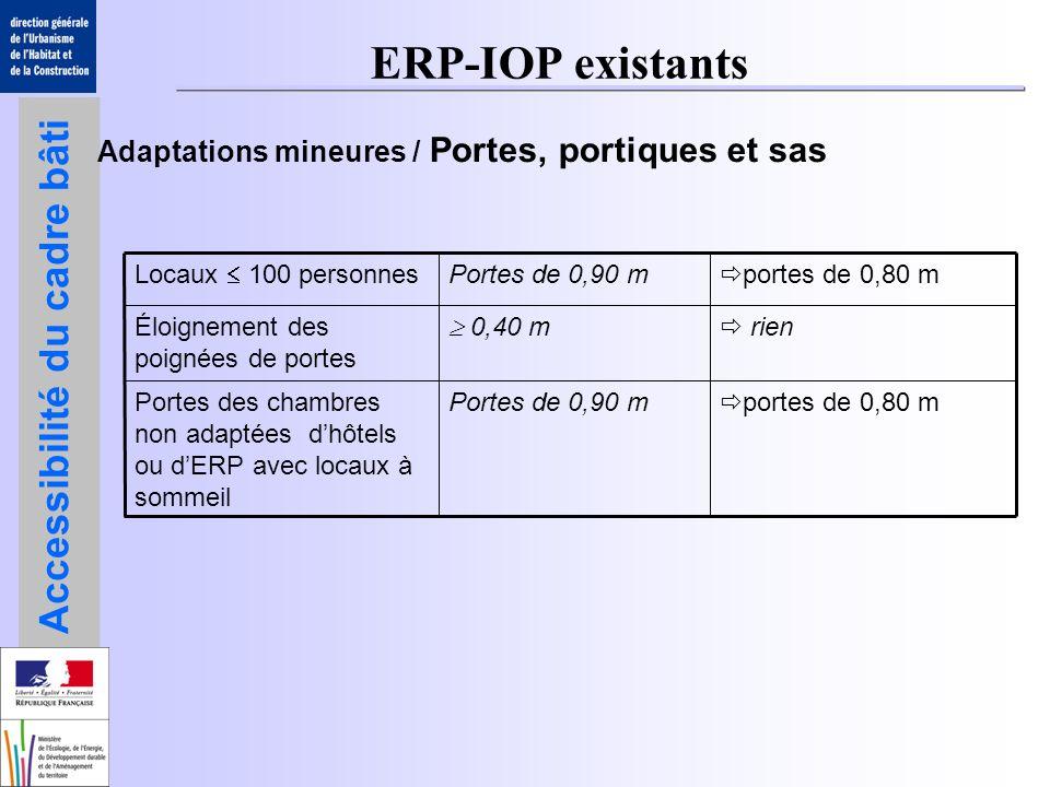 ERP-IOP existants Adaptations mineures / Portes, portiques et sas