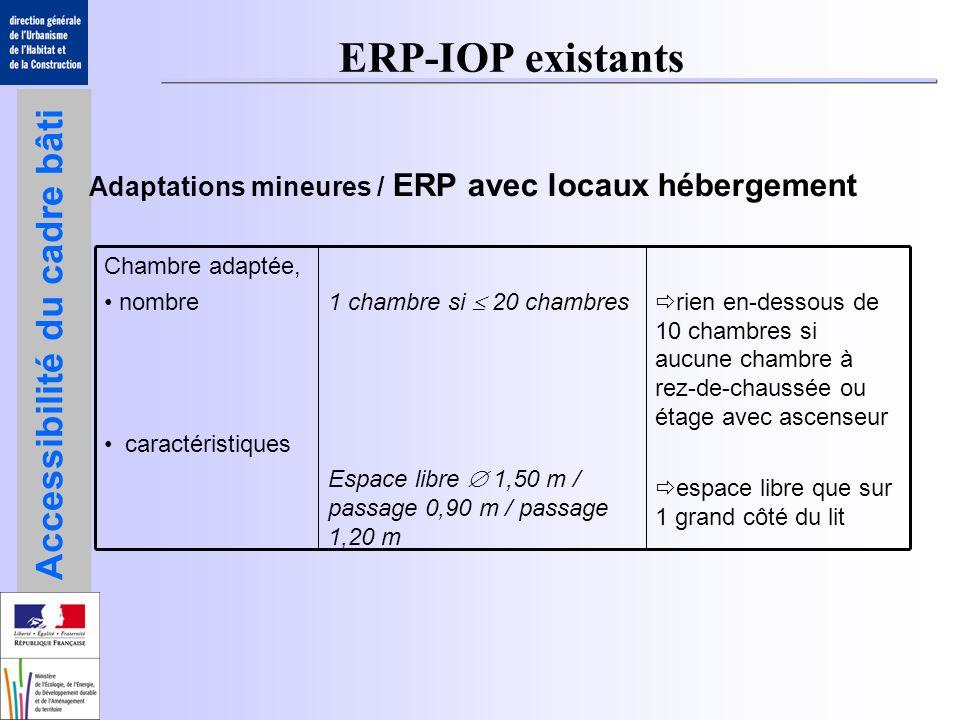 ERP-IOP existants Adaptations mineures / ERP avec locaux hébergement
