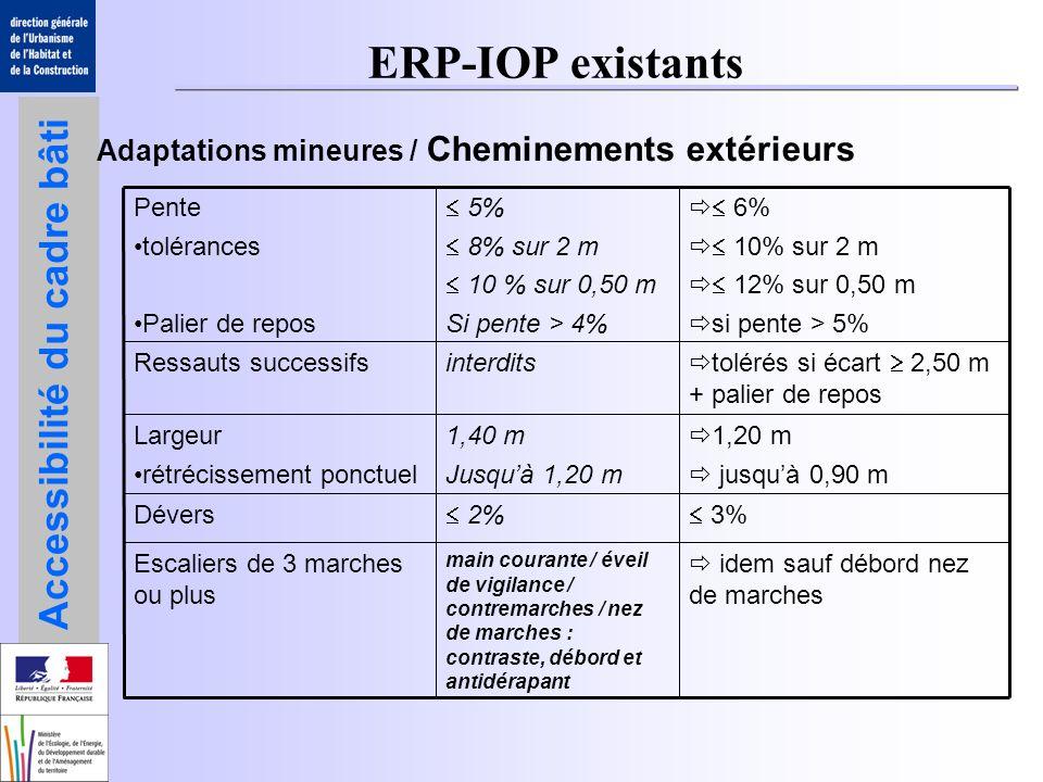 ERP-IOP existants Adaptations mineures / Cheminements extérieurs