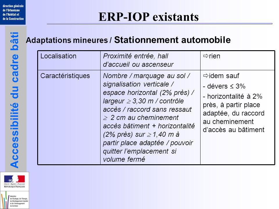 ERP-IOP existants Adaptations mineures / Stationnement automobile rien