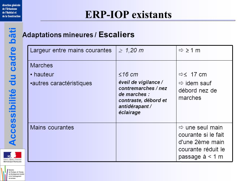 ERP-IOP existants Adaptations mineures / Escaliers
