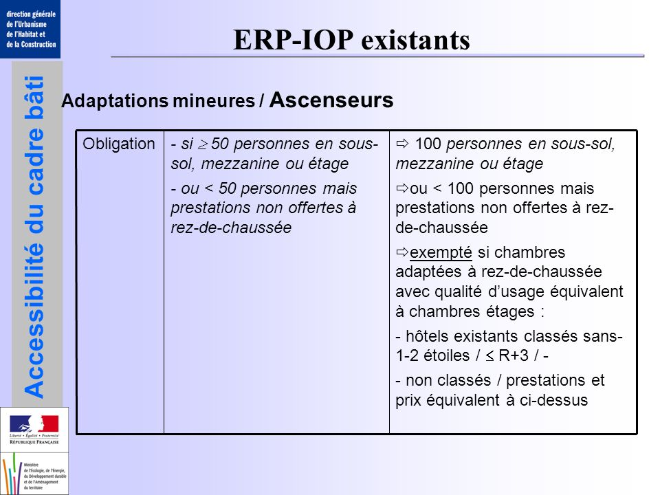 ERP-IOP existants Adaptations mineures / Ascenseurs