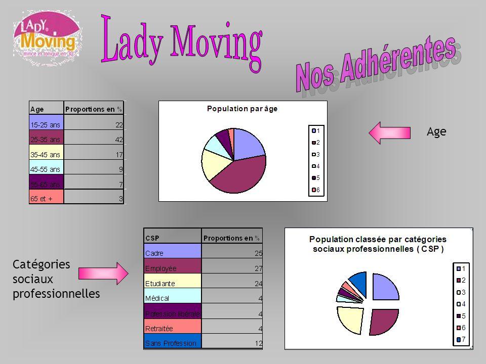 Lady Moving Nos Adhérentes Age Catégories sociaux professionnelles