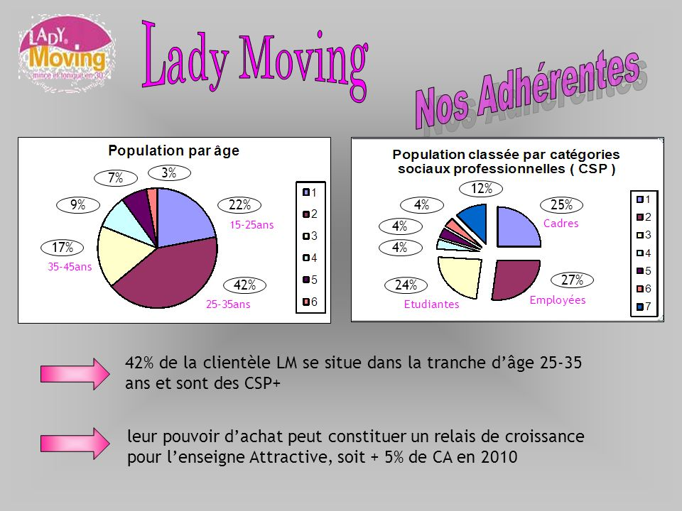 Lady Moving Nos Adhérentes