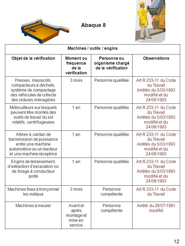 Abaque 8 Machines / outils / engins Objet de la vérification