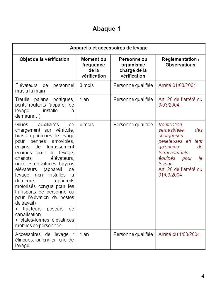 Abaque 1 Appareils et accessoires de levage Objet de la vérification