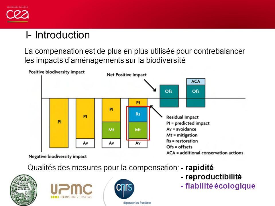 I- Introduction La compensation est de plus en plus utilisée pour contrebalancer les impacts d'aménagements sur la biodiversité.
