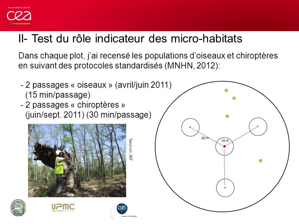 II- Test du rôle indicateur des micro-habitats