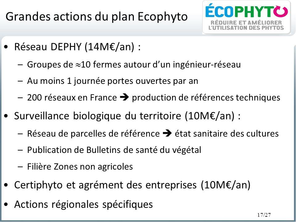 Grandes actions du plan Ecophyto