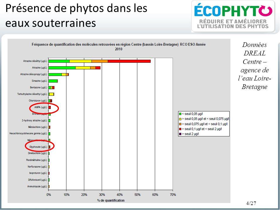 Présence de phytos dans les eaux souterraines