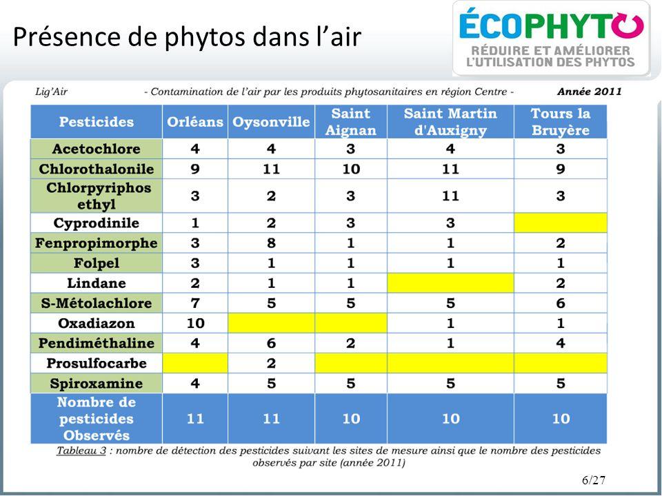 Présence de phytos dans l'air