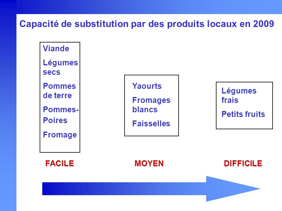 Capacité de substitution par des produits locaux en 2009