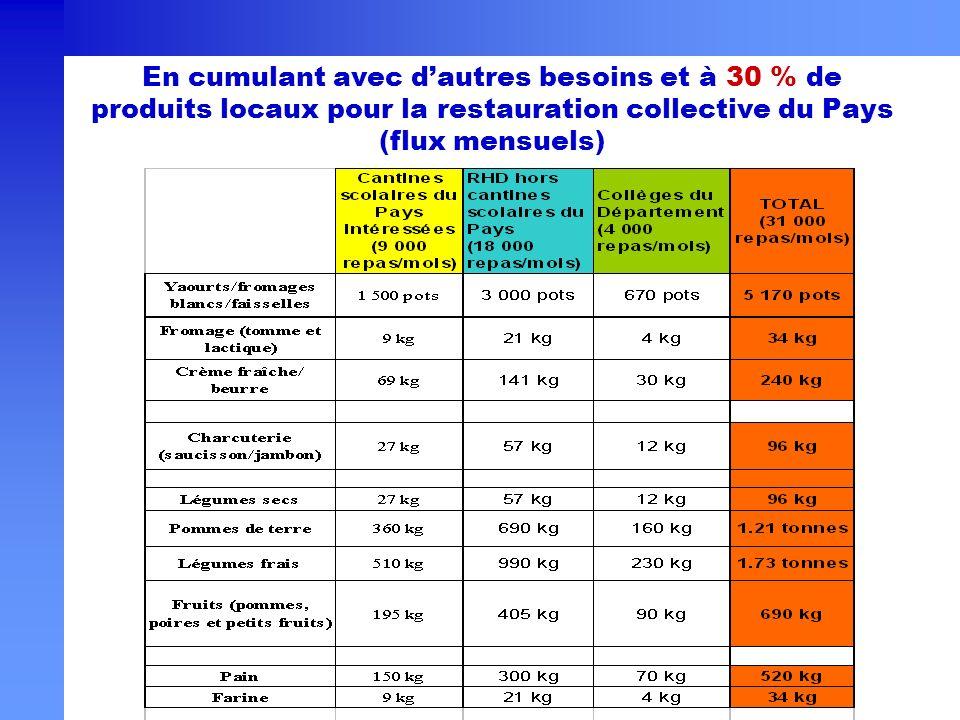 En cumulant avec d'autres besoins et à 30 % de produits locaux pour la restauration collective du Pays (flux mensuels)