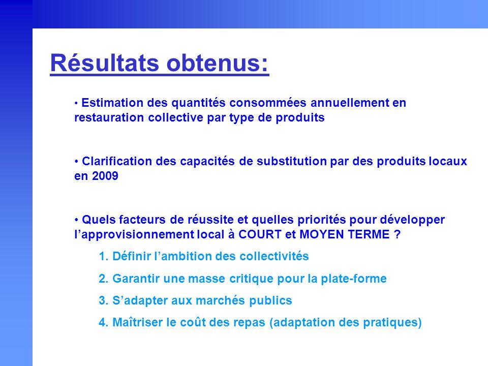 Résultats obtenus: Estimation des quantités consommées annuellement en restauration collective par type de produits.