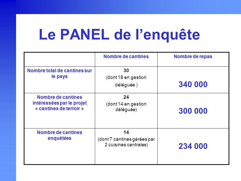 Le PANEL de l'enquête 340 000 300 000 234 000 Nombre de cantines
