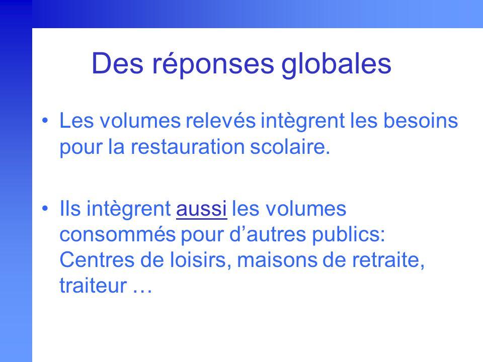 Des réponses globales Les volumes relevés intègrent les besoins pour la restauration scolaire.