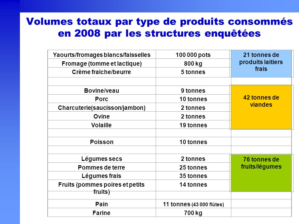 Yaourts/fromages blancs/faisselles