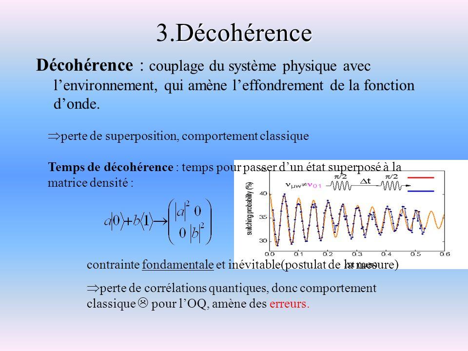 3.Décohérence Décohérence : couplage du système physique avec l'environnement, qui amène l'effondrement de la fonction d'onde.