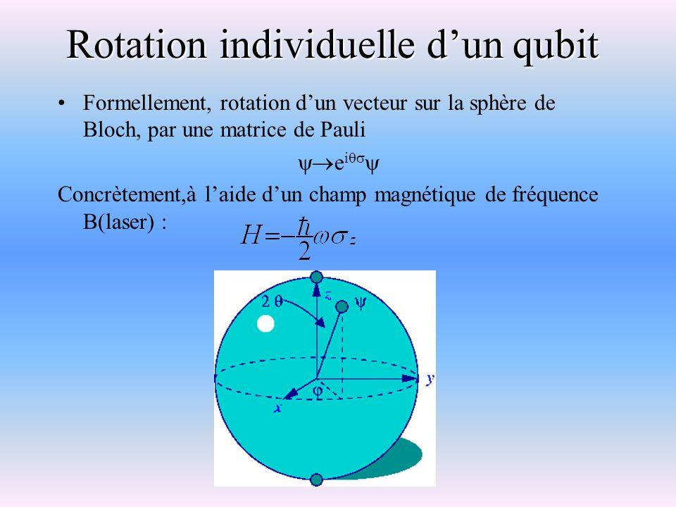 Rotation individuelle d'un qubit
