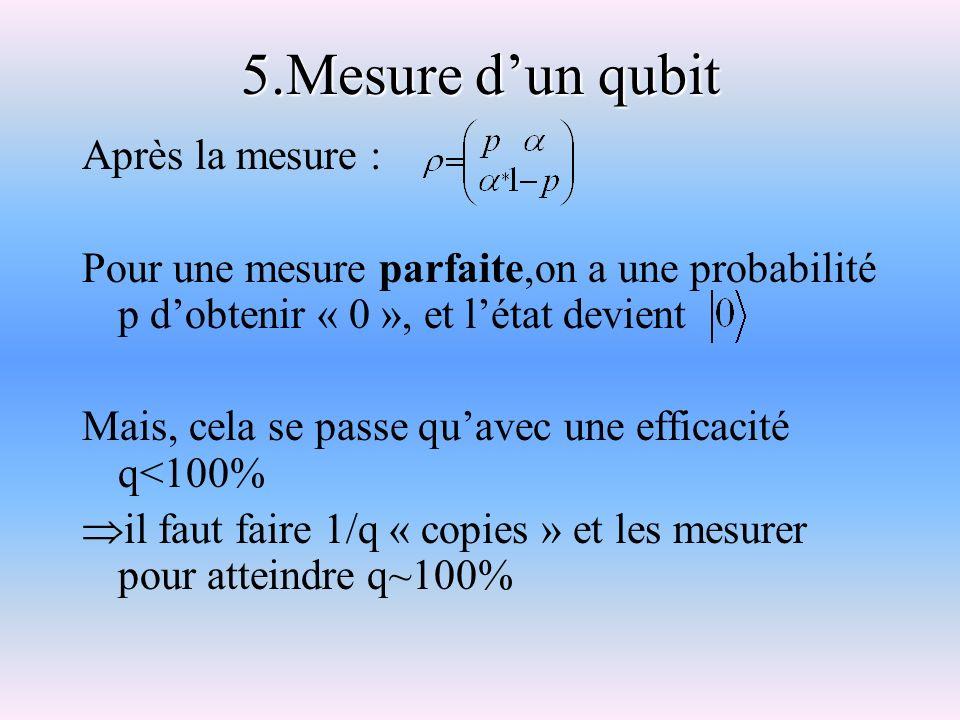 5.Mesure d'un qubit Après la mesure :