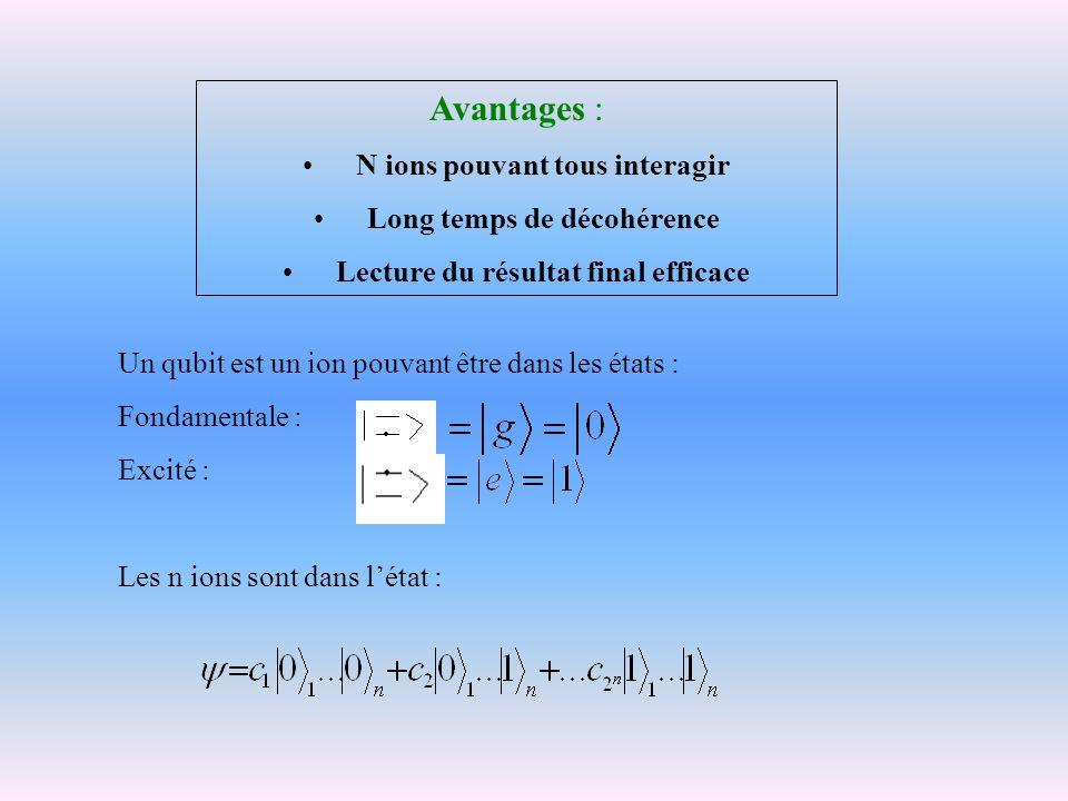 Avantages : N ions pouvant tous interagir Long temps de décohérence