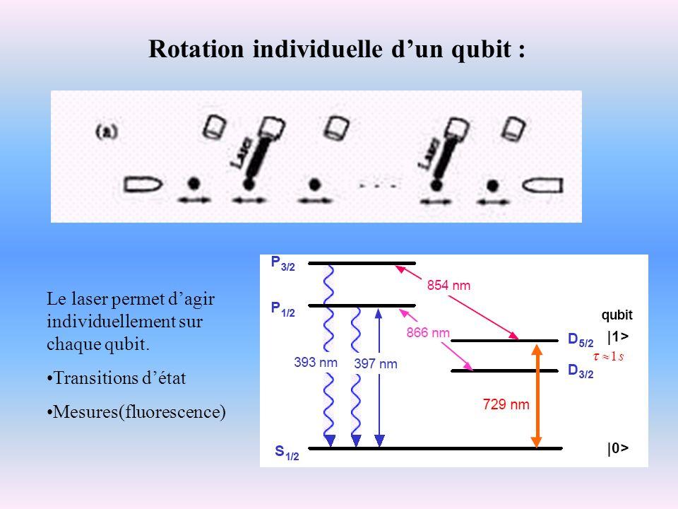 Rotation individuelle d'un qubit :
