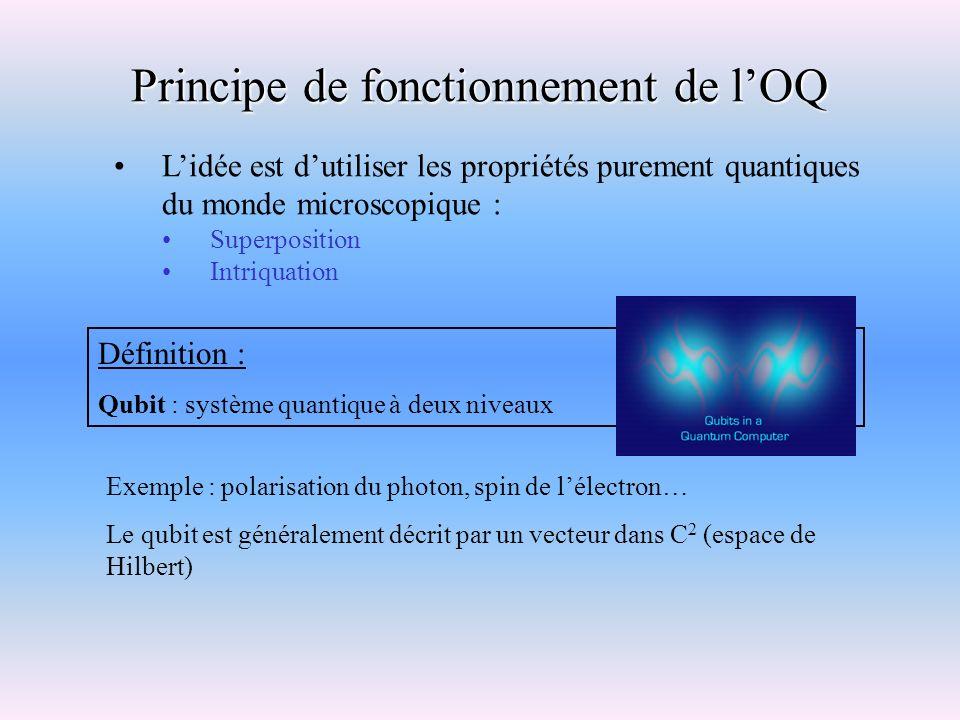 Principe de fonctionnement de l'OQ