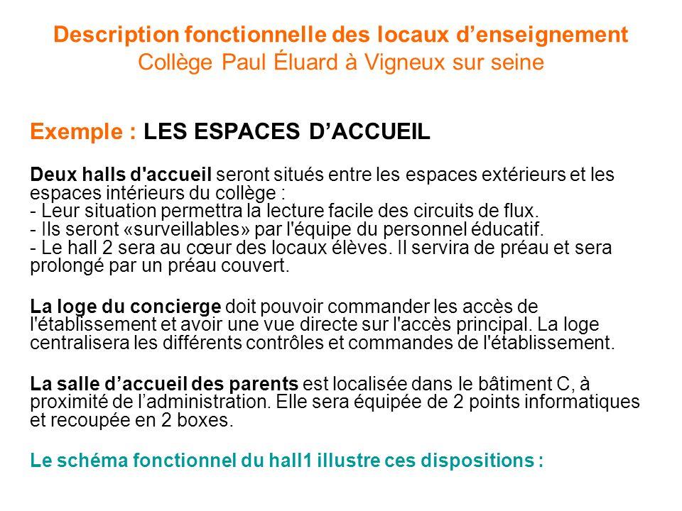 Exemple : LES ESPACES D'ACCUEIL