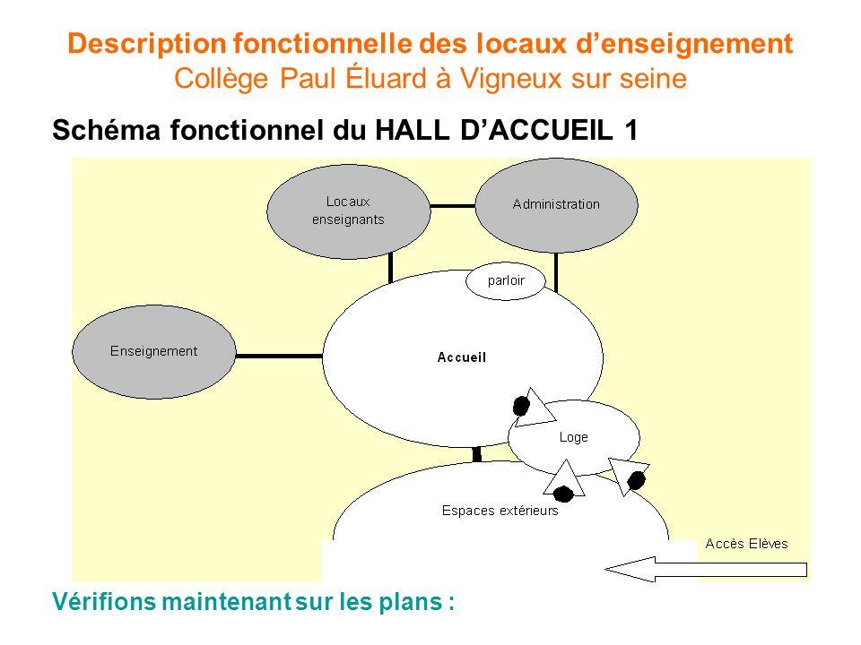 Schéma fonctionnel du HALL D'ACCUEIL 1