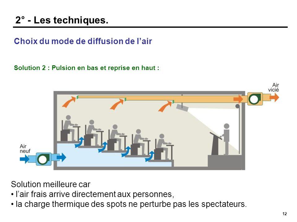 2° - Les techniques. Choix du mode de diffusion de l'air