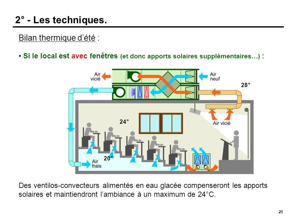 2° - Les techniques. Bilan thermique d'été :