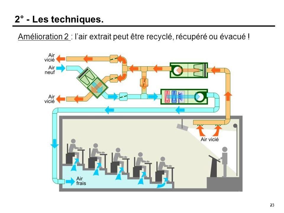 2° - Les techniques.Amélioration 2 : l'air extrait peut être recyclé, récupéré ou évacué .