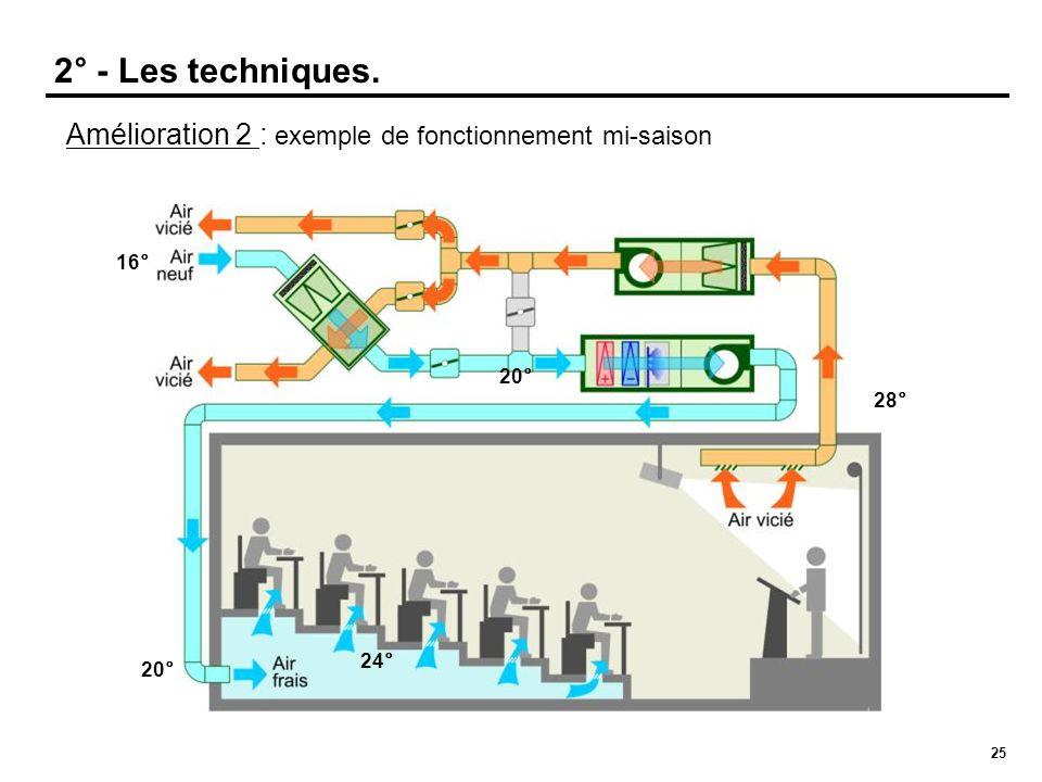 2° - Les techniques. Amélioration 2 : exemple de fonctionnement mi-saison 16° 20° 28° 24° 20°