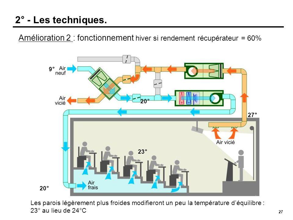 2° - Les techniques.Amélioration 2 : fonctionnement hiver si rendement récupérateur = 60% 9° 20° 27°