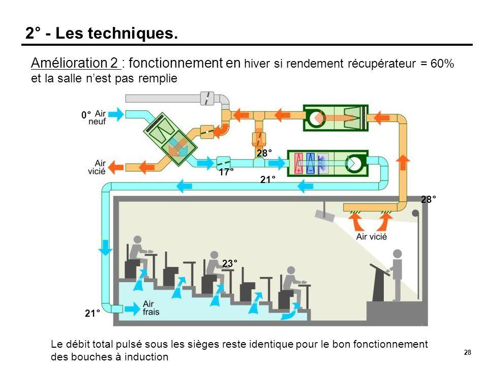 2° - Les techniques. Amélioration 2 : fonctionnement en hiver si rendement récupérateur = 60% et la salle n'est pas remplie.