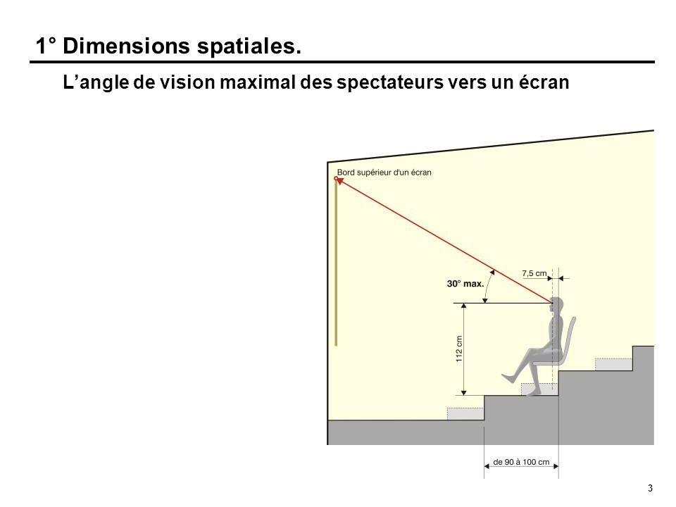 1° Dimensions spatiales.