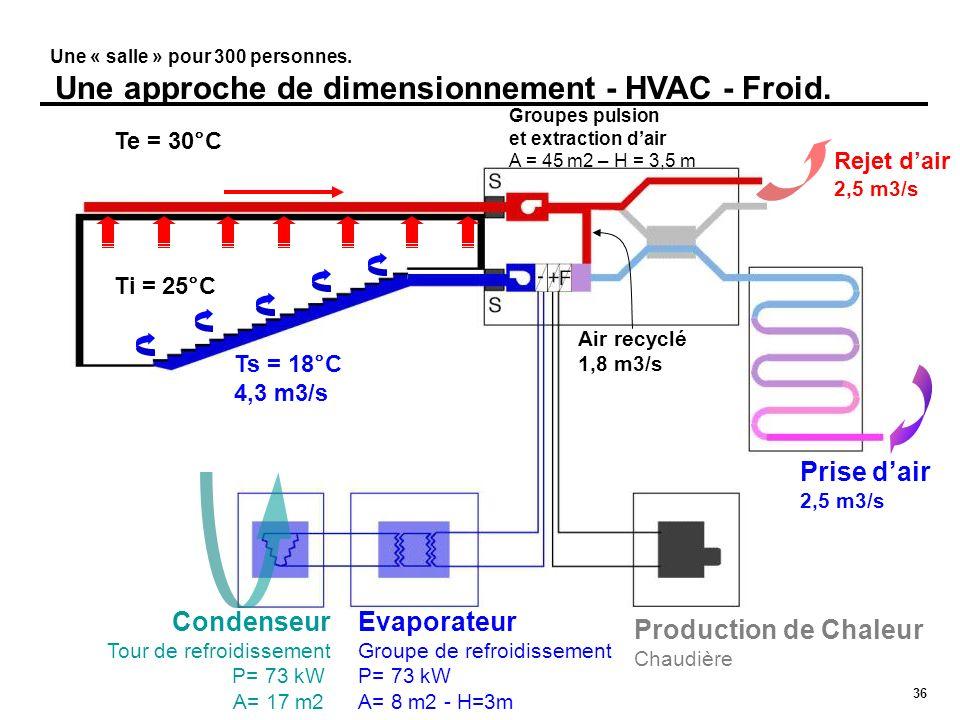 Condenseur Tour de refroidissement P= 73 kW A= 17 m2