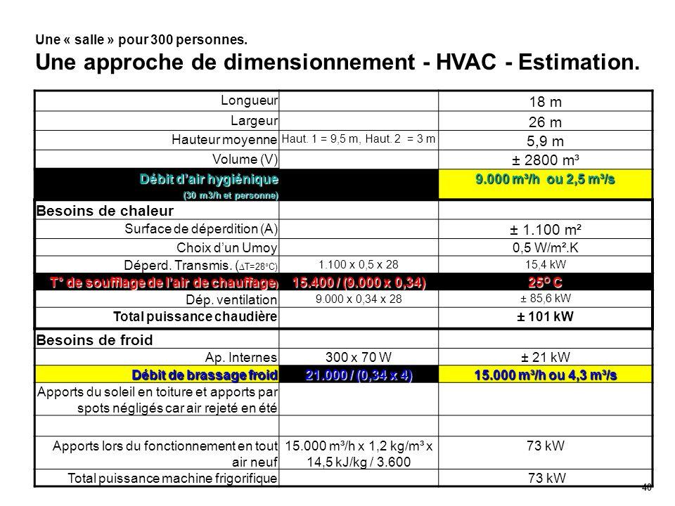18 m 26 m 5,9 m ± 2800 m³ Besoins de chaleur ± 1.100 m²